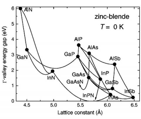 Compound III-V Bandgap-Lattice Constant